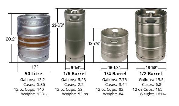Save Mor Beer Amp Pop Warehouse Keg Sizes